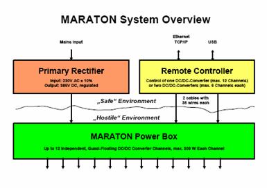 Maraton Overview