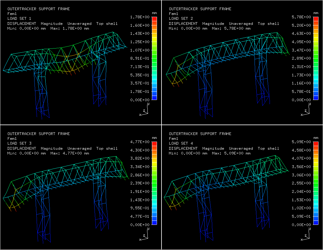 3D Displacements